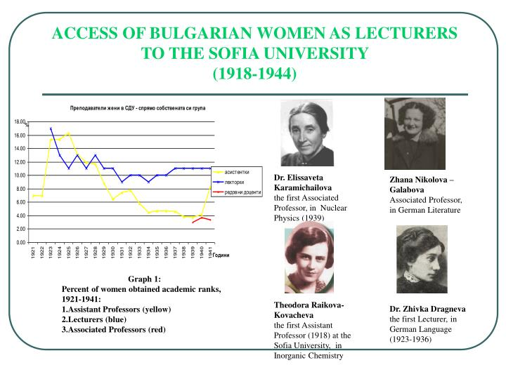 Access of bulgarian women as lecturers to the sofia university 1918 1944