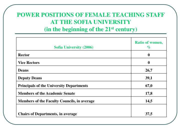 POWER POSITIONS OF FEMALE TEACHING STAFF AT THE SOFIA UNIVERSITY