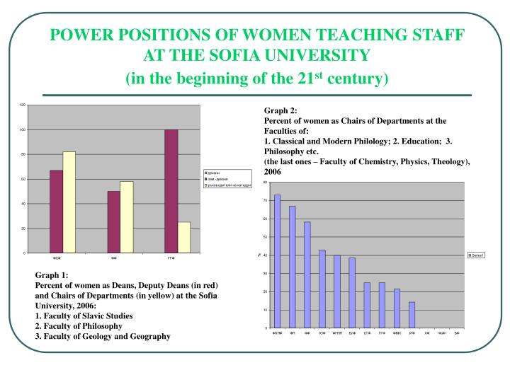 POWER POSITIONS OF WOMEN TEACHING STAFF AT THE SOFIA UNIVERSITY