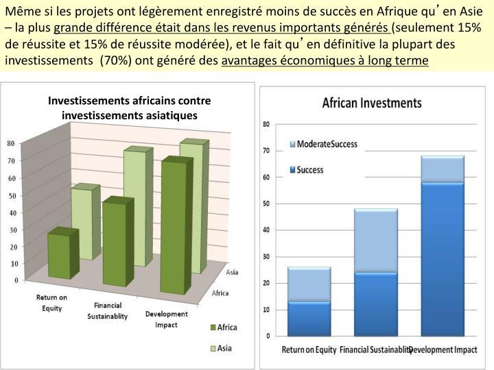 Même si les projets ont légèrement enregistré moins de succès en Afrique qu