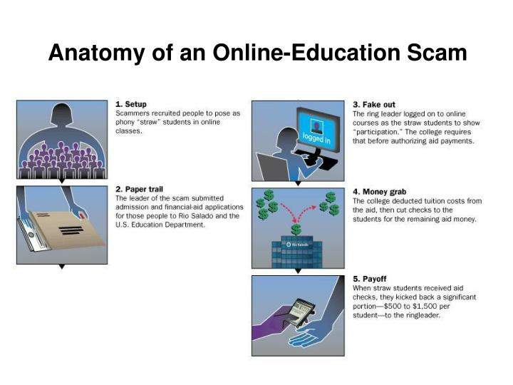 Anatomy of an Online-Education Scam