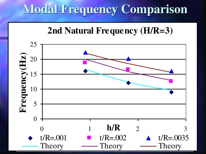 Modal Frequency Comparison