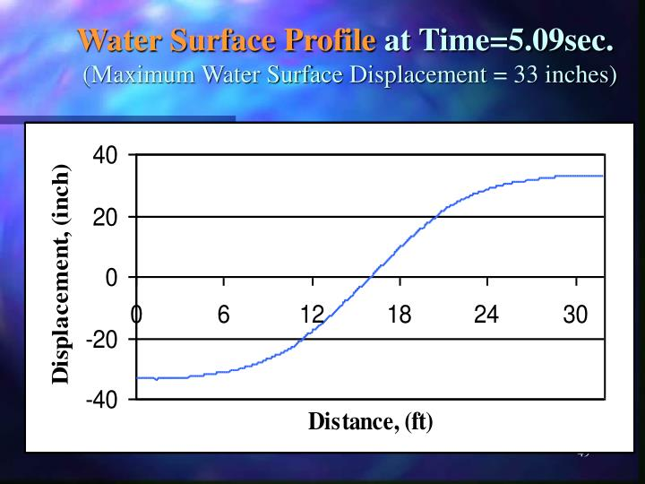 Water Surface Profile