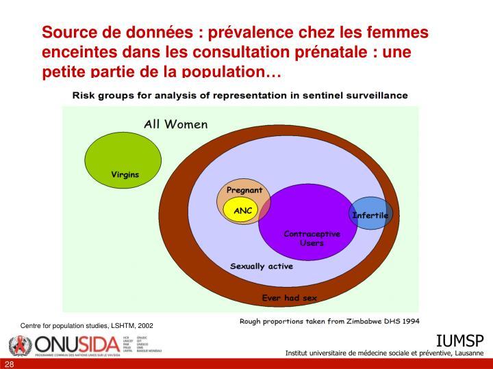 Source de données : prévalence chez les femmes enceintes dans les consultation prénatale : une petite partie de la population…