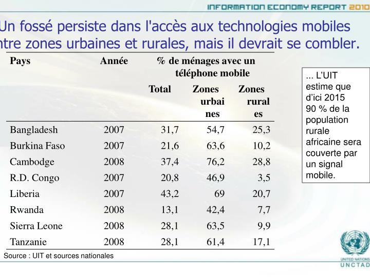 Un fossé persiste dans l'accès aux technologies mobiles entre zones urbaines et rurales, mais il devrait se combler.