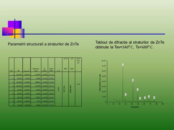 Parametrii structurali a straturilor de ZnTe
