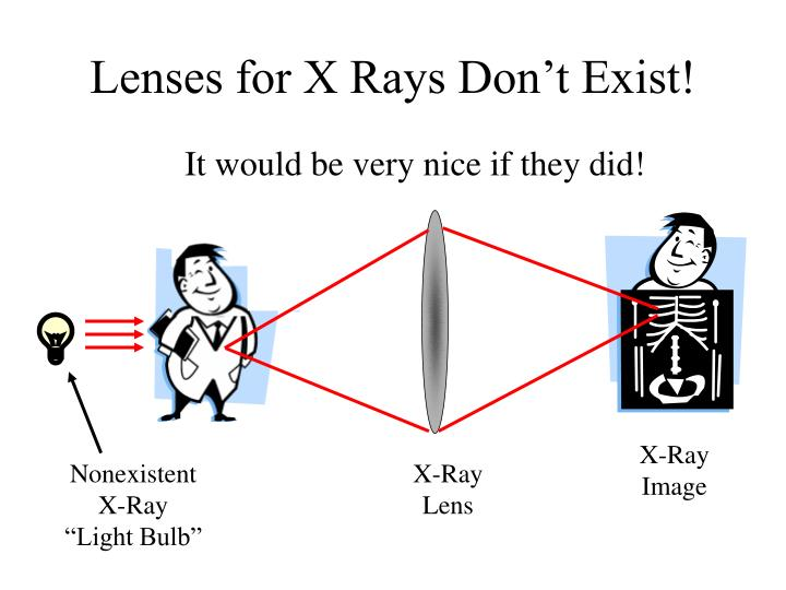 Lenses for X Rays Don't Exist!