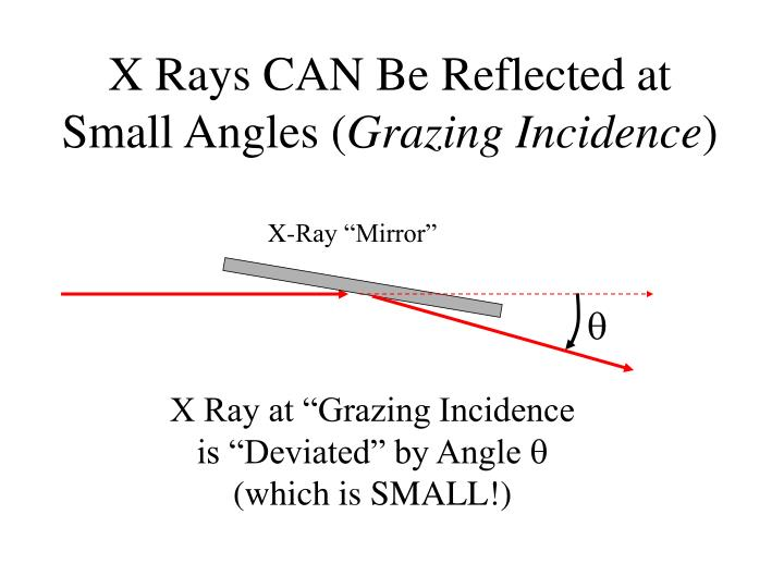 X Rays CAN Be Reflected at Small Angles (