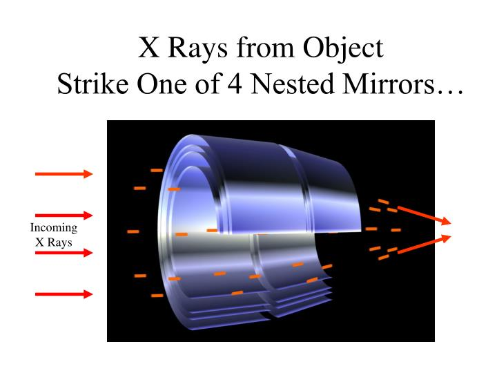 X Rays from Object