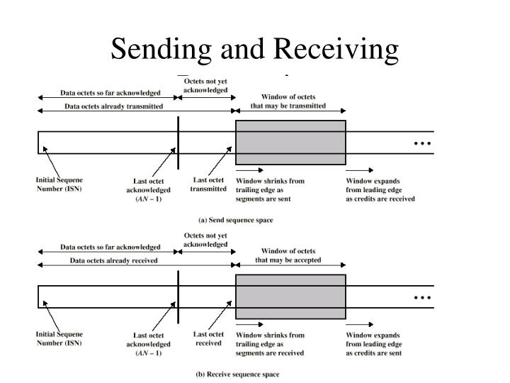 Sending and Receiving Perspectives