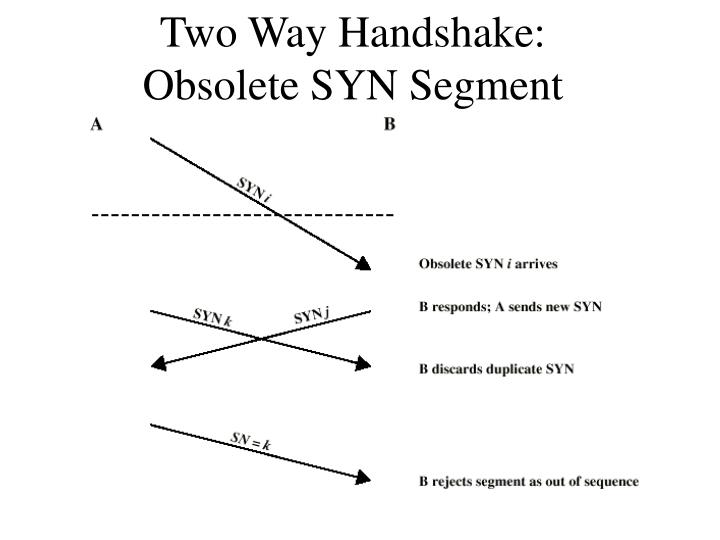 Two Way Handshake: