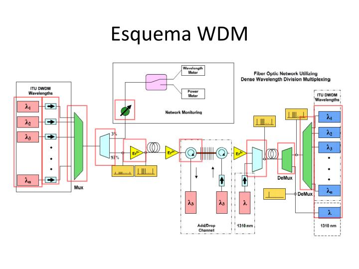 Esquema WDM