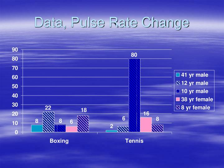 Data, Pulse Rate Change