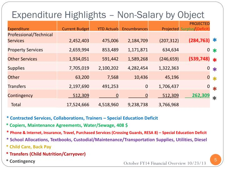 Expenditure Highlights – Non-Salary by Object