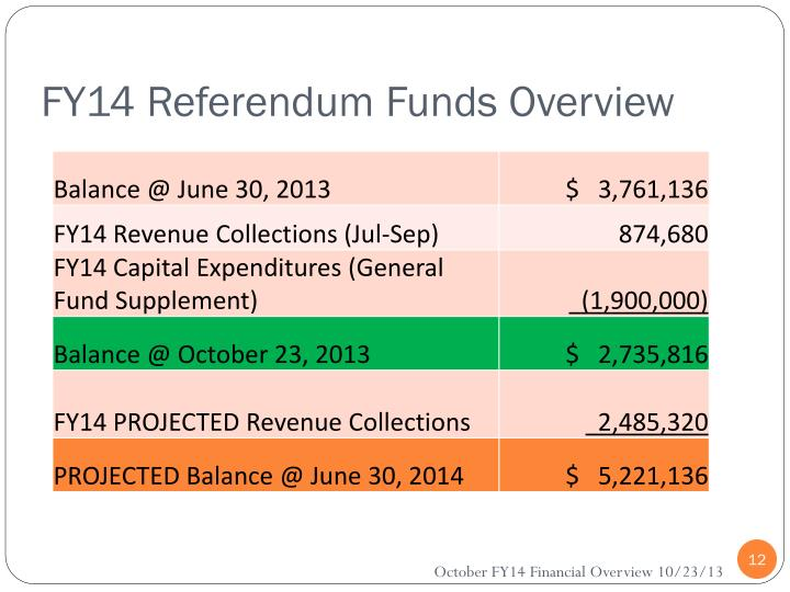 FY14 Referendum Funds Overview