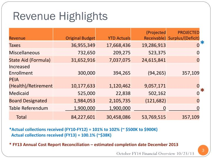 Revenue Highlights