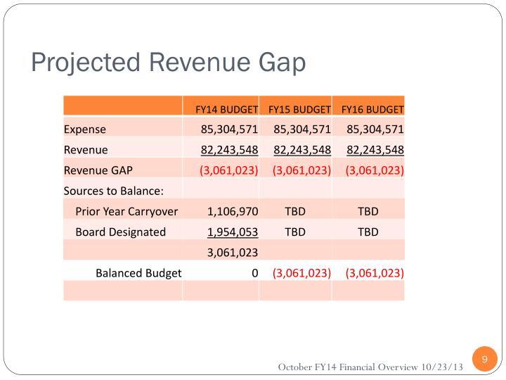 Projected Revenue Gap