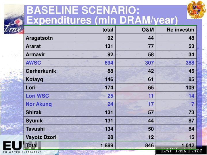 BASELINE SCENARIO: Expenditures (mln DRAM/year)