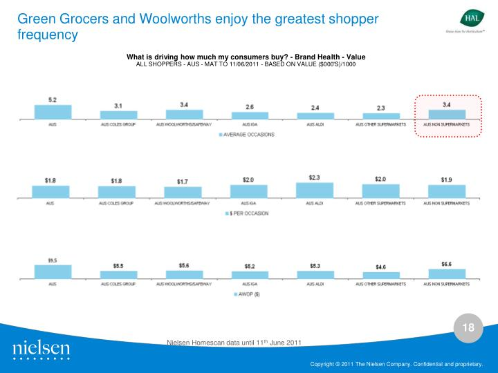 Green Grocers and Woolworths enjoy the greatest shopper frequency