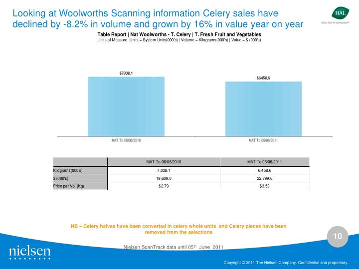 Looking at Woolworths Scanning information Celery sales have declined by -8.2% in volume and grown by 16% in value year on year