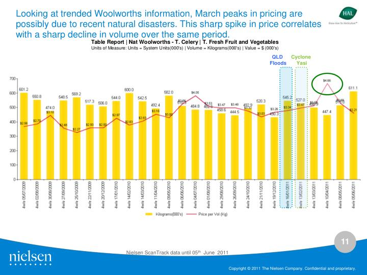 Looking at trended Woolworths information, March peaks in pricing are possibly due to recent natural disasters. This sharp spike in price correlates with a sharp decline in volume over the same period.