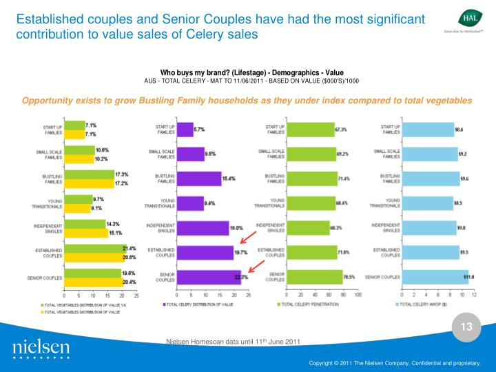 Established couples and Senior Couples have had the most significant contribution to value sales of Celery sales