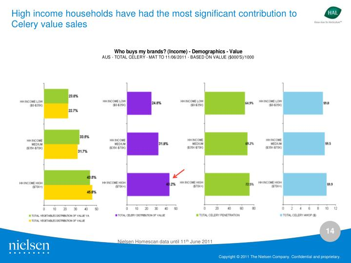 High income households have had the most significant contribution to Celery value sales