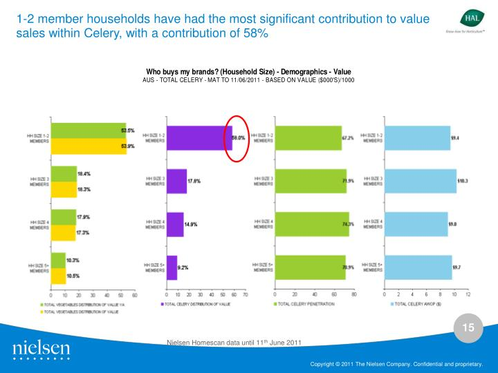 1-2 member households have had the most significant contribution to value sales within Celery, with a contribution of 58%