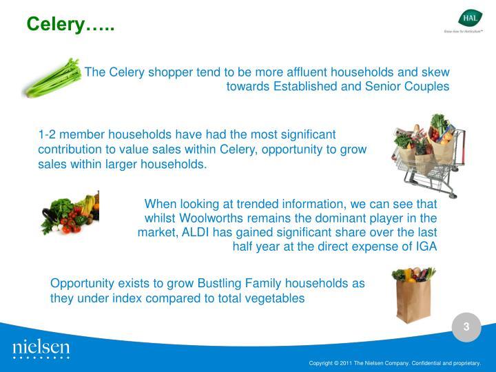 Celery…..