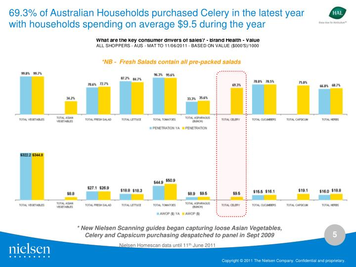 69.3% of Australian Households purchased Celery in the latest year with households spending on average $9.5 during the year