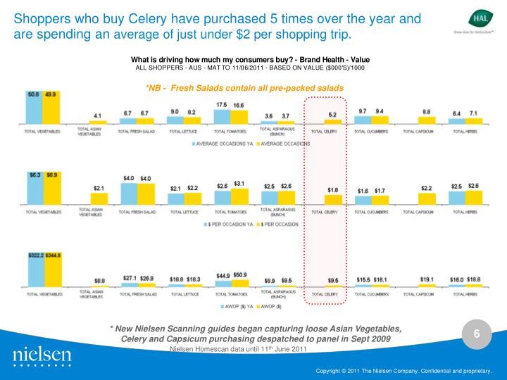Shoppers who buy Celery have purchased 5 times over the year and are spending an