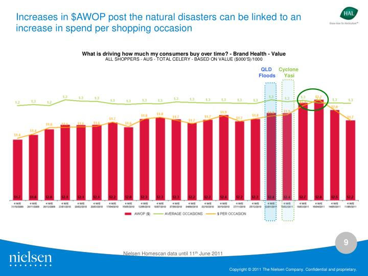 Increases in $AWOP post the natural disasters can be linked to an increase in spend per shopping occasion
