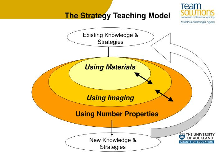 The Strategy Teaching Model
