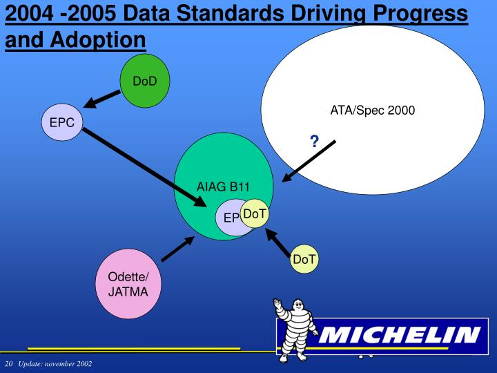 2004 -2005 Data Standards Driving Progress