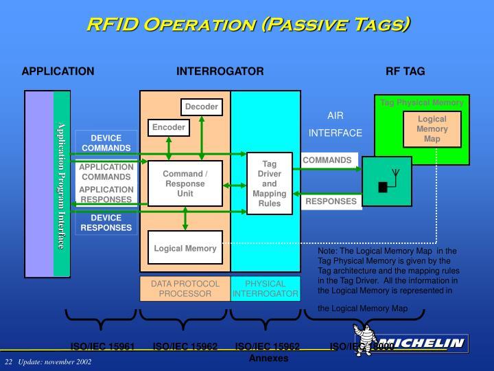 RFID Operation (Passive Tags)