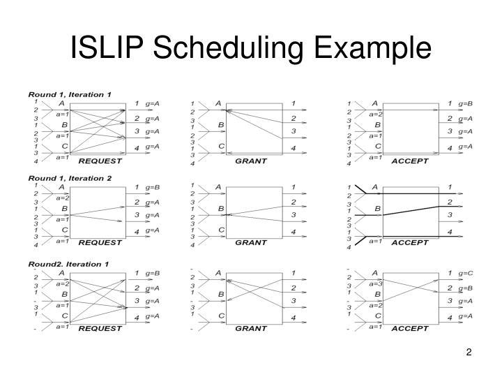 ISLIP Scheduling Example