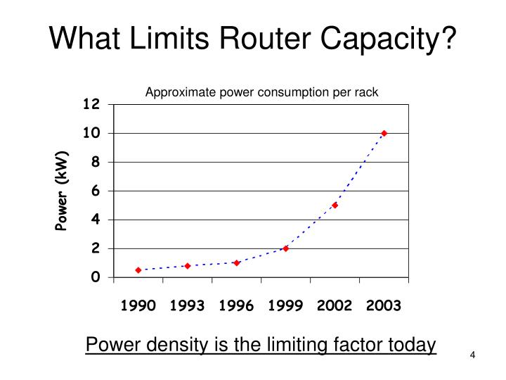 What Limits Router Capacity?