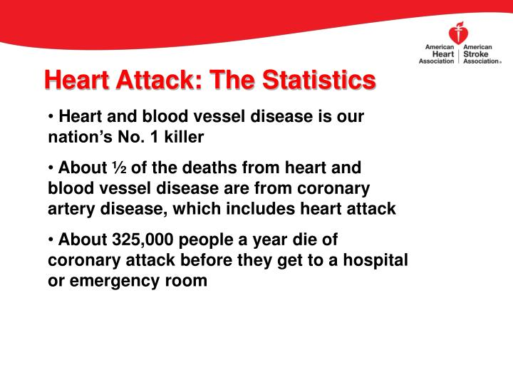 Heart Attack: The Statistics