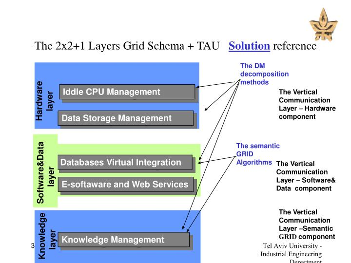 The 2x2 1 layers grid schema tau solution reference