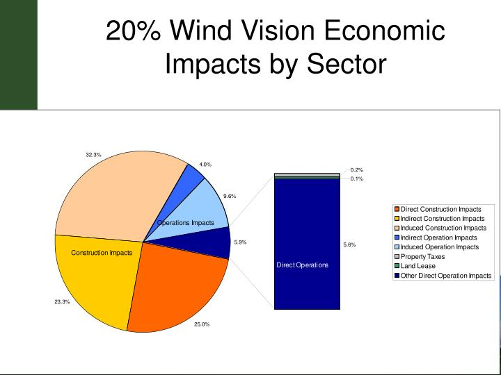 20% Wind Vision Economic Impacts by Sector