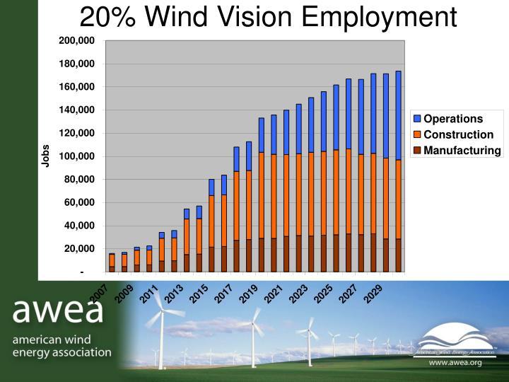 20% Wind Vision Employment