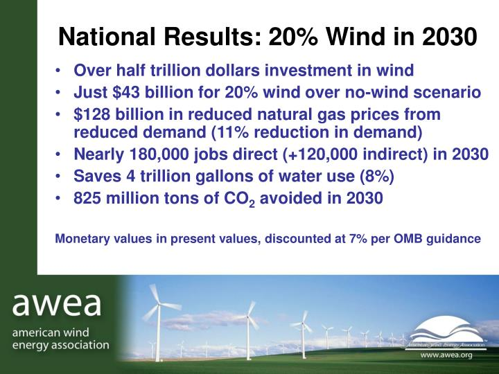 National Results: 20% Wind in 2030