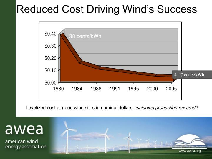 Reduced Cost Driving Wind's Success