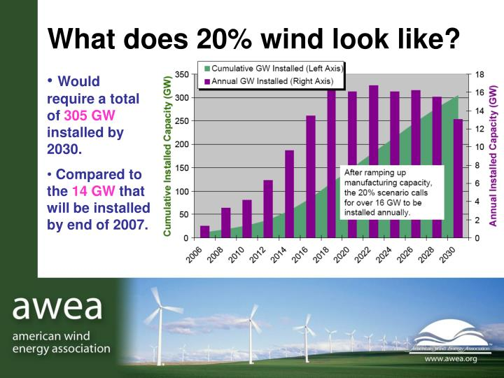 What does 20% wind look like?
