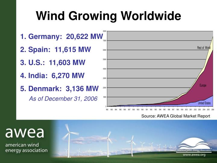 Wind growing worldwide