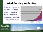 wind growing worldwide