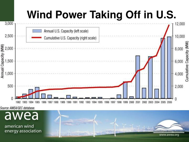 Wind Power Taking Off in U.S.
