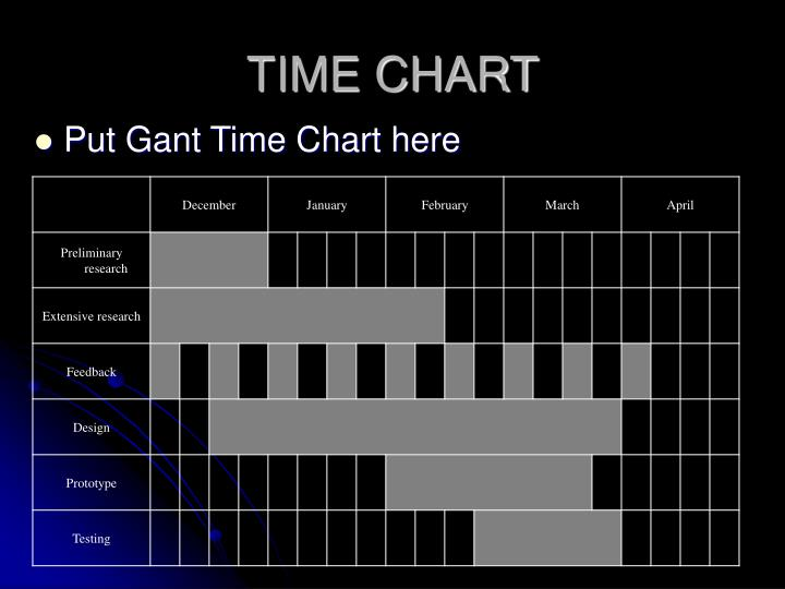 Put Gant Time Chart here