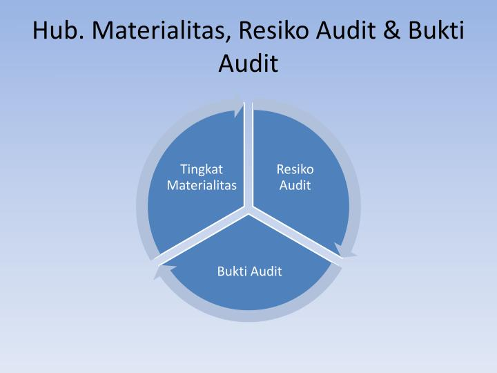 Hub. Materialitas, Resiko Audit & Bukti Audit