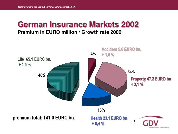 German insurance markets 2002 premium in euro million growth rate 2002